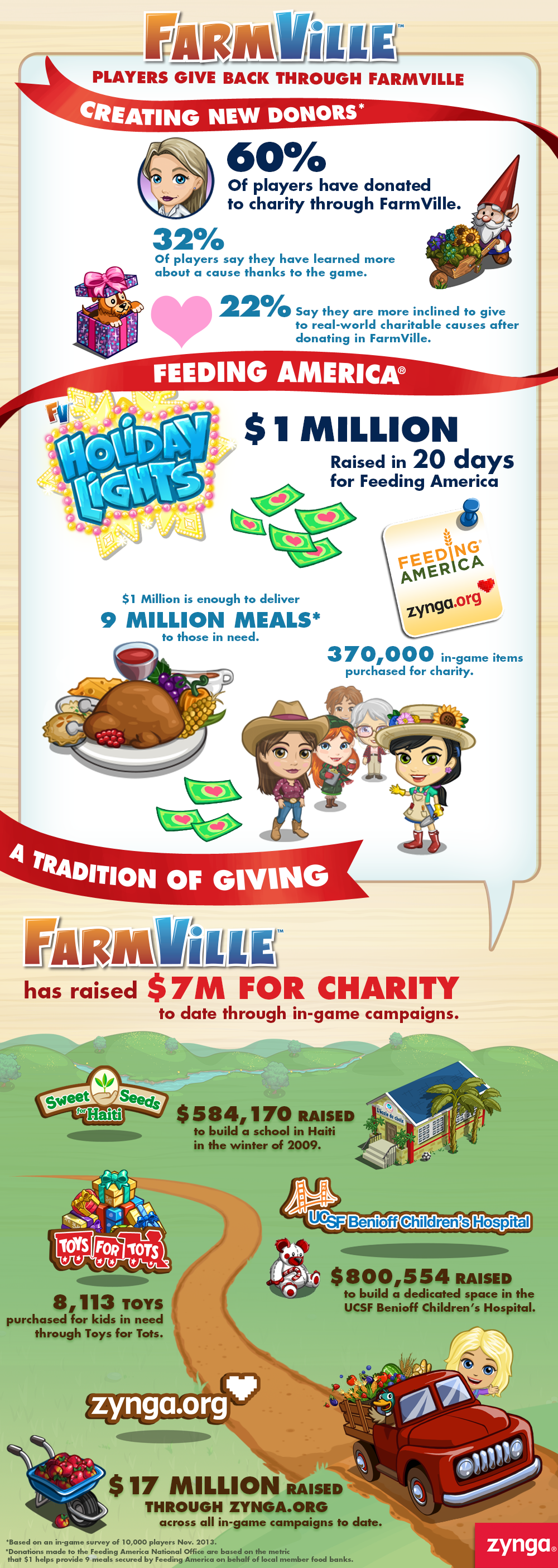 FarmVille_Charity_Infographic_Final