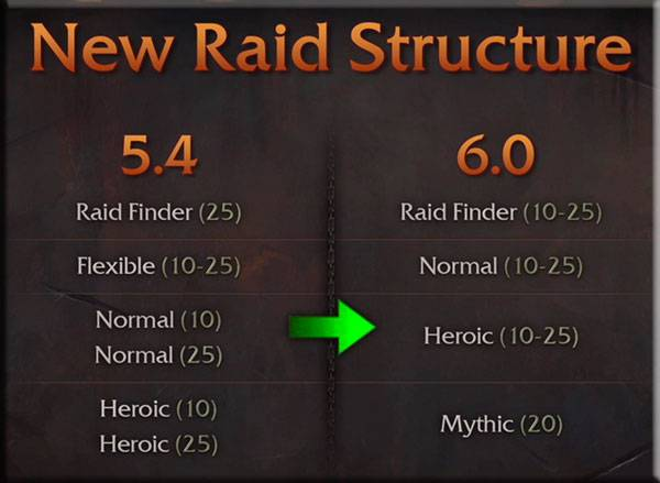 nowa struktura raidów